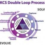 The C Loop