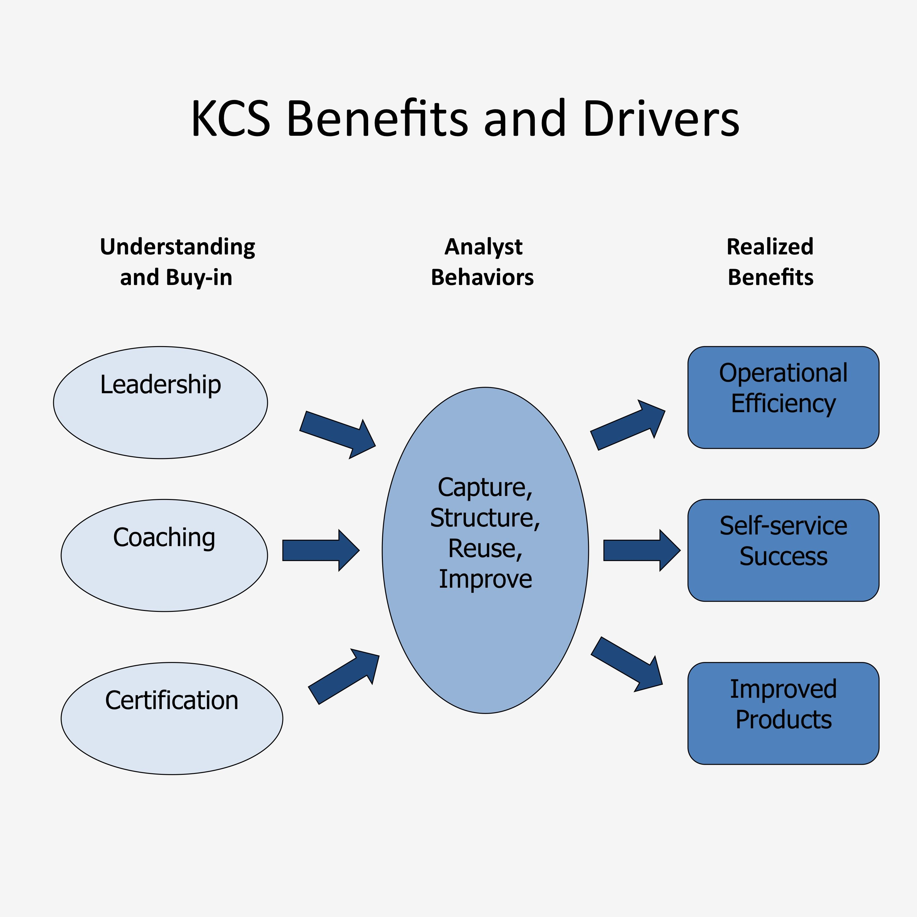 Maximize The Benefits Of Kcs The Kcs Academy