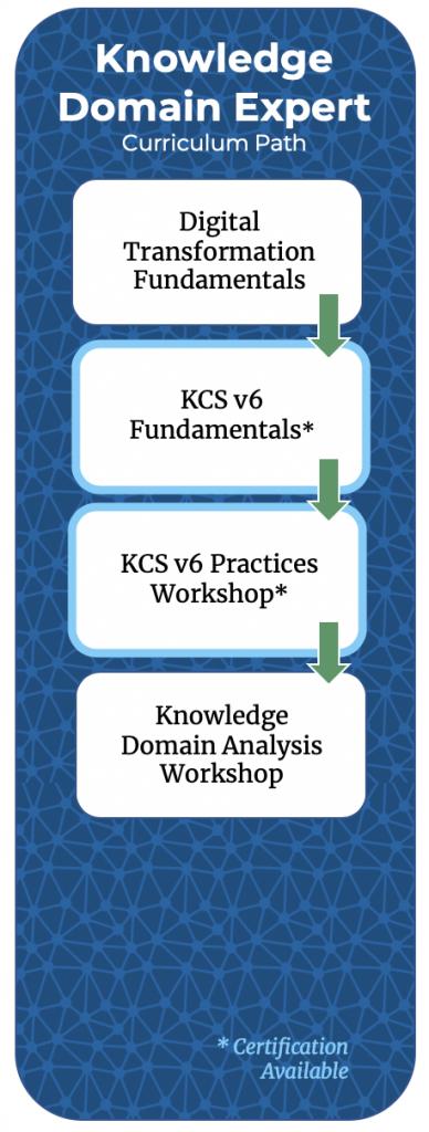 KDE Curriculum Path